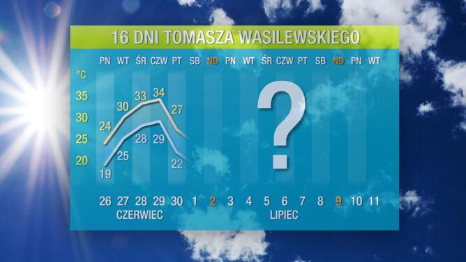 Pogoda na 16 dni: <br />idą piekielnie gorące chwile